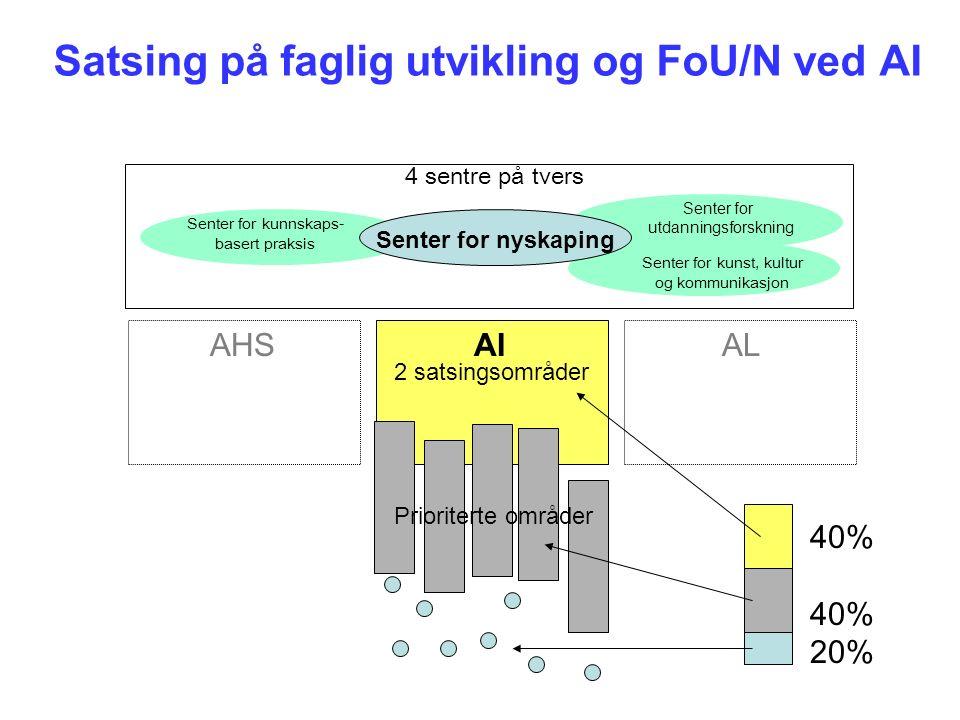 Satsing på faglig utvikling og FoU/N ved AI AI 2 satsingsområder Prioriterte områder AHSAL 40% 20% 4 sentre på tvers Senter for kunnskaps- basert praksis Senter for kunst, kultur og kommunikasjon Senter for utdanningsforskning Senter for nyskaping