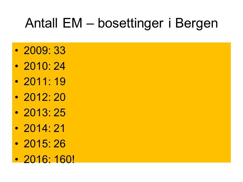 Bystyrevedtak, bosetting fra 2016 og intensjon 2017.