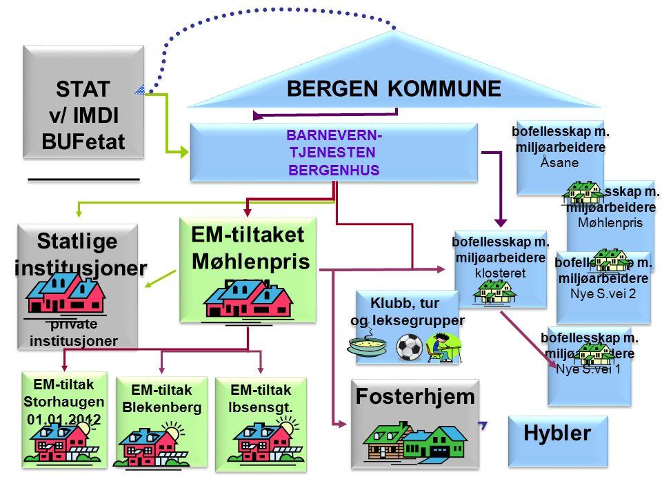 bofellesskap m.miljøarbeidere Møhlenpris bofellesskap m.