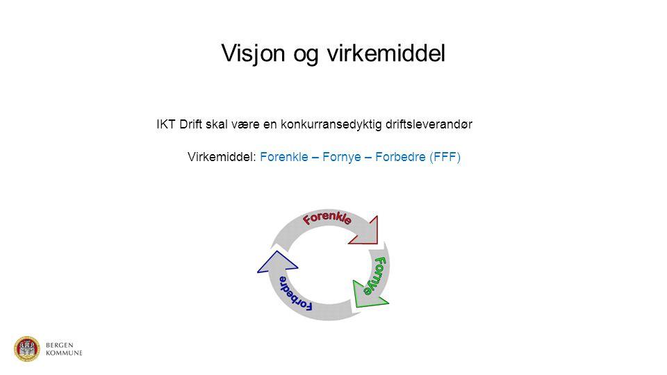 Visjon og virkemiddel IKT Drift skal være en konkurransedyktig driftsleverandør Virkemiddel: Forenkle – Fornye – Forbedre (FFF)