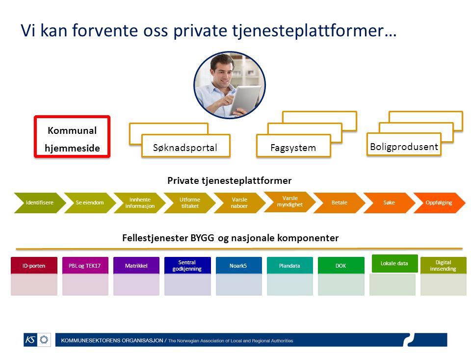 Kommunal hjemmeside Kommunal hjemmeside Fagsystem Boligprodusent Søknadsportal IdentifisereSe eiendom Innhente informasjon Utforme tiltaket Varsle nab