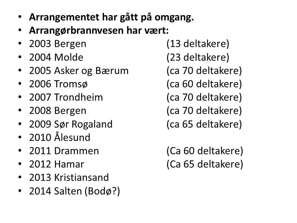 Arrangementet har gått på omgang. Arrangørbrannvesen har vært: 2003 Bergen(13 deltakere) 2004 Molde(23 deltakere) 2005 Asker og Bærum (ca 70 deltakere