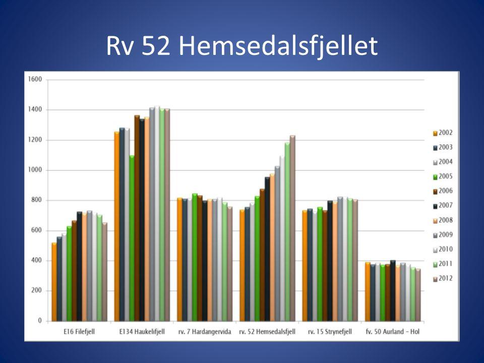 Rv 52 Hemsedalsfjellet Tunge bilar 2005 - 2013