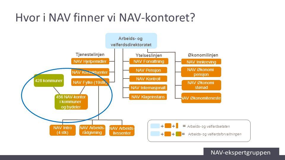 Hvor i NAV finner vi NAV-kontoret? NAV Kontaktsenter NAV Hjelpemidler NAV Pensjon NAV Kontroll NAV Arbeids- livssenter NAV Arbeids- rådgivning NAV Int