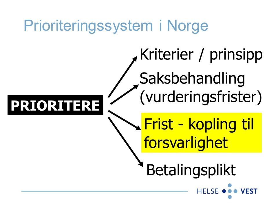 Prioriteringssystem i Norge PRIORITERE Kriterier / prinsipp Saksbehandling (vurderingsfrister) Frist - kopling til forsvarlighet Betalingsplikt