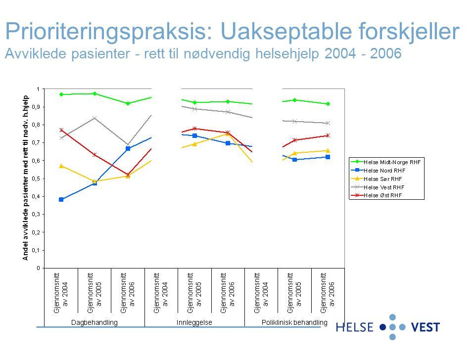 Prioriteringspraksis: Uakseptable forskjeller Avviklede pasienter - rett til nødvendig helsehjelp 2004 - 2006