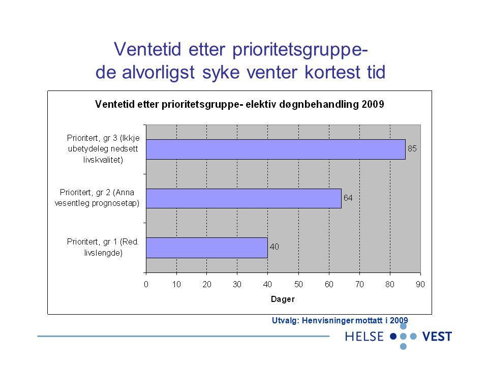 Ventetid etter prioritetsgruppe- de alvorligst syke venter kortest tid Utvalg: Henvisninger mottatt i 2009
