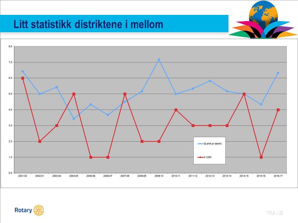 TITLE | 22 Litt statistikk distriktene i mellom