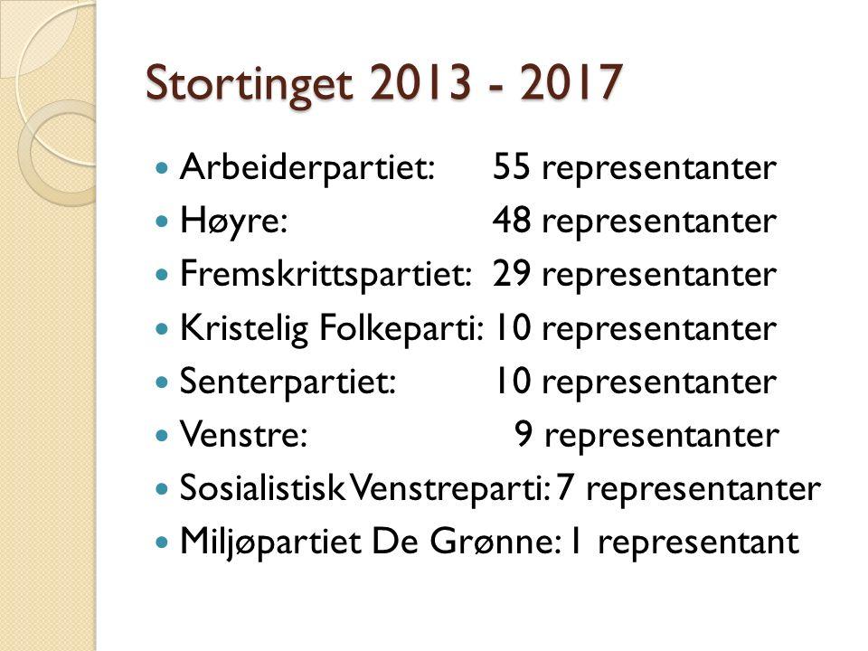 Stortinget 2013 - 2017 Arbeiderpartiet:55 representanter Høyre:48 representanter Fremskrittspartiet:29 representanter Kristelig Folkeparti:10 represen