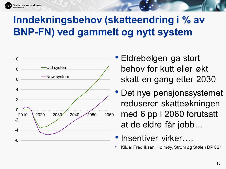 Inndekningsbehov (skatteendring i % av BNP-FN) ved gammelt og nytt system Eldrebølgen ga stort behov for kutt eller økt skatt en gang etter 2030 Det nye pensjonssystemet reduserer skatteøkningen med 6 pp i 2060 forutsatt at de eldre får jobb… Insentiver virker….