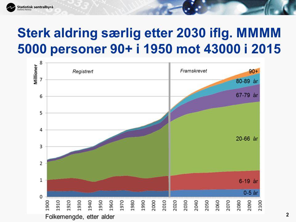 Sterk aldring særlig etter 2030 iflg. MMMM 5000 personer 90+ i 1950 mot 43000 i 2015 2