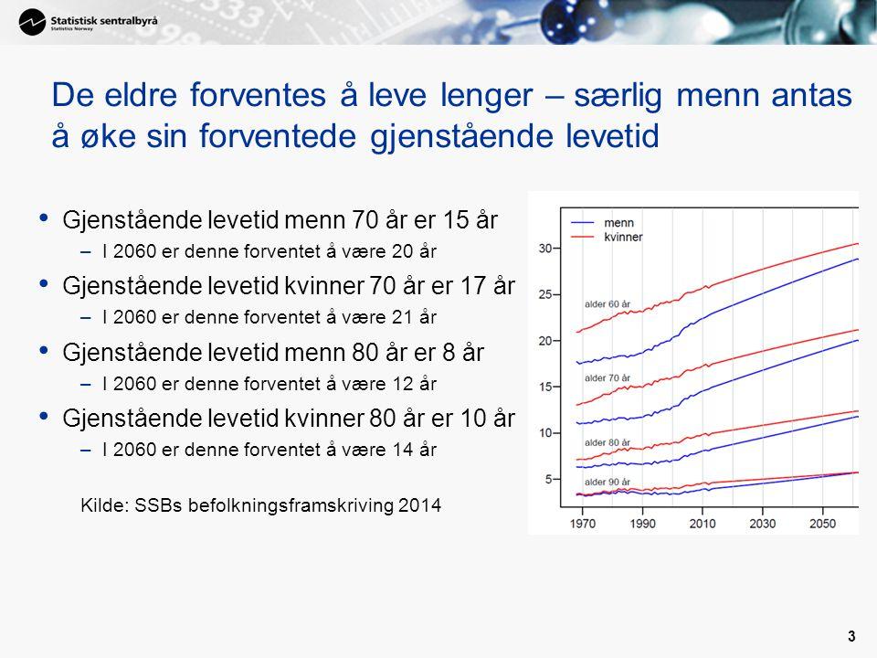 De eldre forventes å leve lenger – særlig menn antas å øke sin forventede gjenstående levetid Gjenstående levetid menn 70 år er 15 år –I 2060 er denne forventet å være 20 år Gjenstående levetid kvinner 70 år er 17 år –I 2060 er denne forventet å være 21 år Gjenstående levetid menn 80 år er 8 år –I 2060 er denne forventet å være 12 år Gjenstående levetid kvinner 80 år er 10 år –I 2060 er denne forventet å være 14 år Kilde: SSBs befolkningsframskriving 2014 3