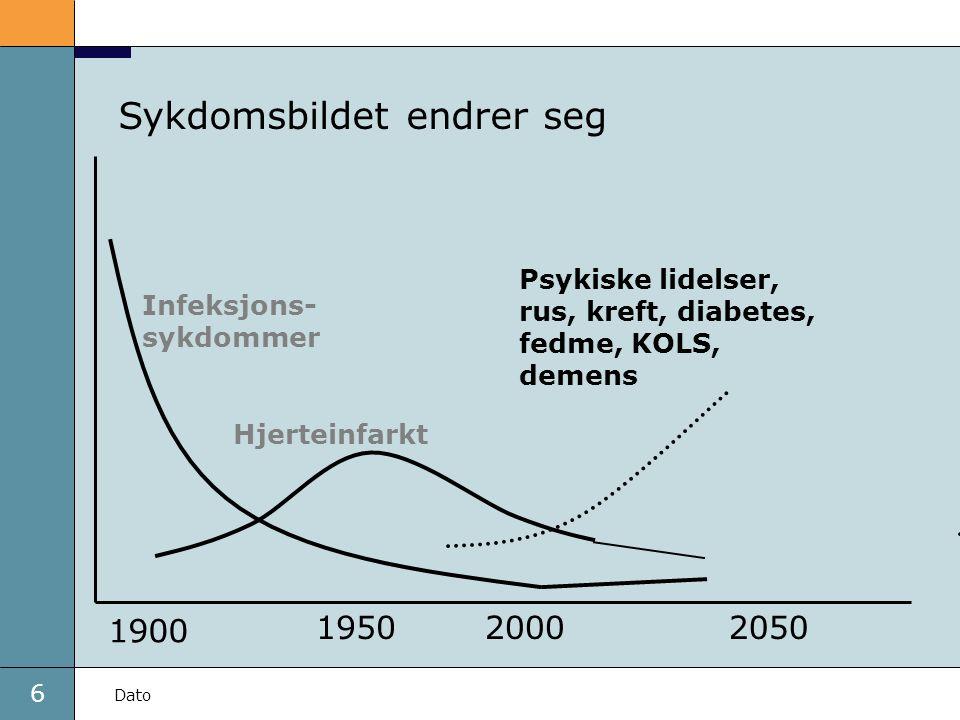 6 Dato Infeksjons- sykdommer Hjerteinfarkt 1900 19502000 Sykdomsbildet endrer seg 2050 Psykiske lidelser, rus, kreft, diabetes, fedme, KOLS, demens