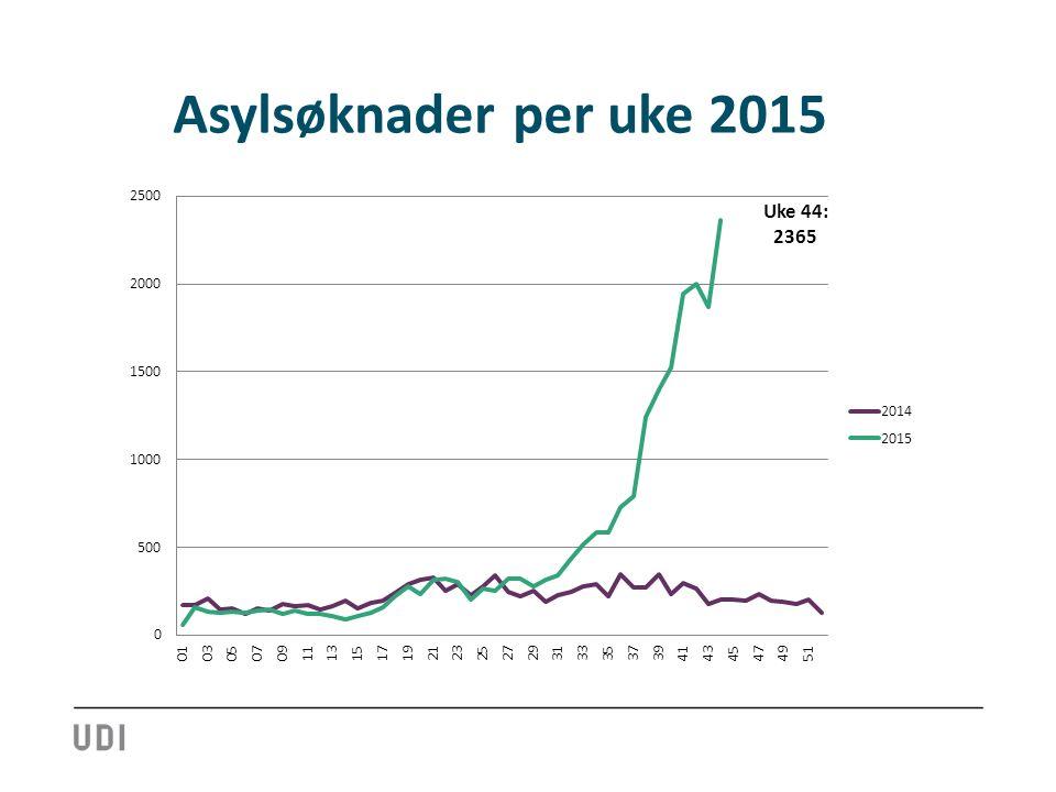 Asylsøknader per uke 2015