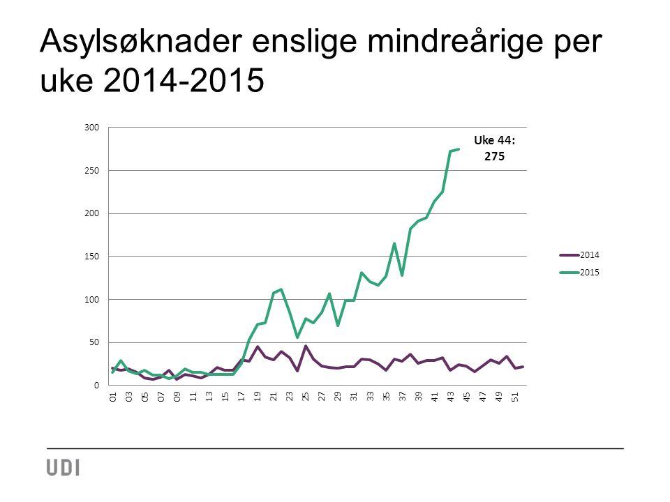 Asylsøknader enslige mindreårige per uke 2014-2015