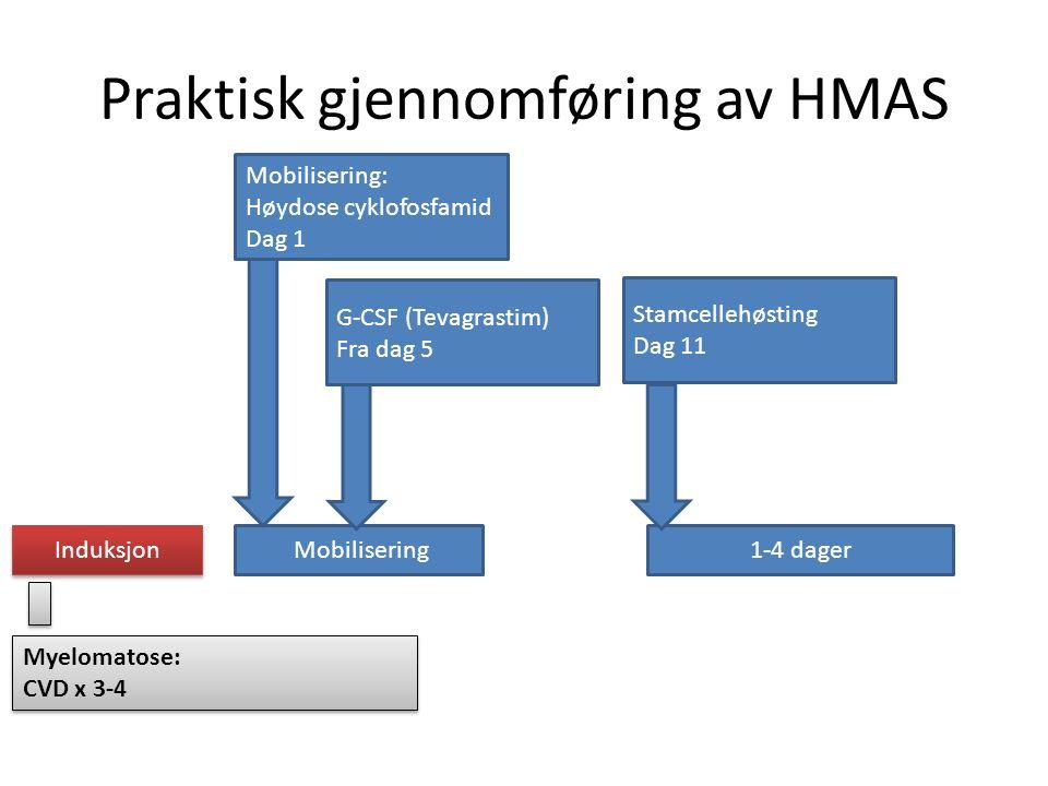Praktisk gjennomføring av HMAS Induksjon Mobilisering1-4 dager Myelomatose: CVD x 3-4 Myelomatose: CVD x 3-4 Mobilisering: Høydose cyklofosfamid Dag 1 G-CSF (Tevagrastim) Fra dag 5 Stamcellehøsting Dag 11