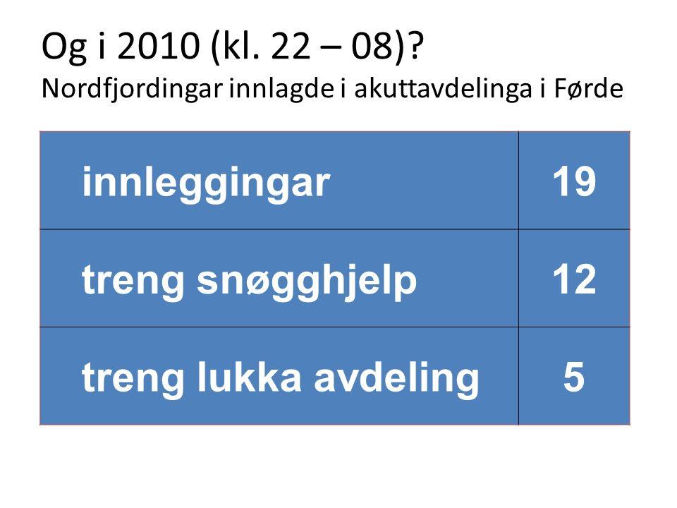 Og i 2010 (kl. 22 – 08)? Nordfjordingar innlagde i akuttavdelinga i Førde innleggingar19 treng snøgghjelp12 treng lukka avdeling5