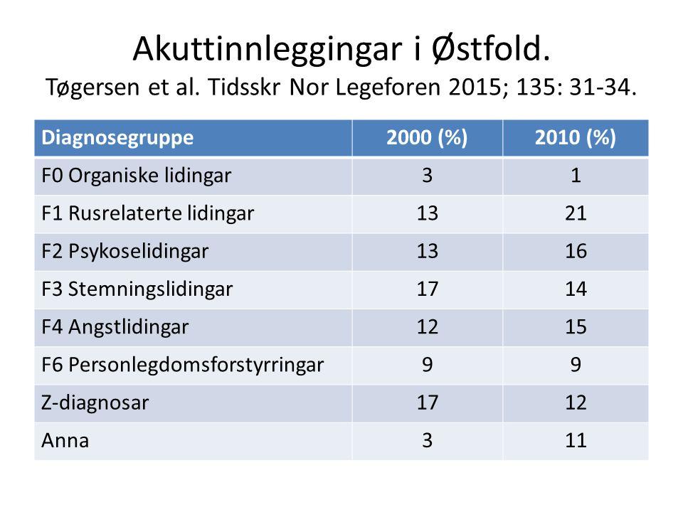 Akuttinnleggingar i Østfold. Tøgersen et al. Tidsskr Nor Legeforen 2015; 135: 31-34. Diagnosegruppe2000 (%)2010 (%) F0 Organiske lidingar31 F1 Rusrela