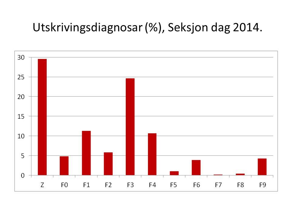 Utskrivingsdiagnosar (%), Seksjon dag 2014.