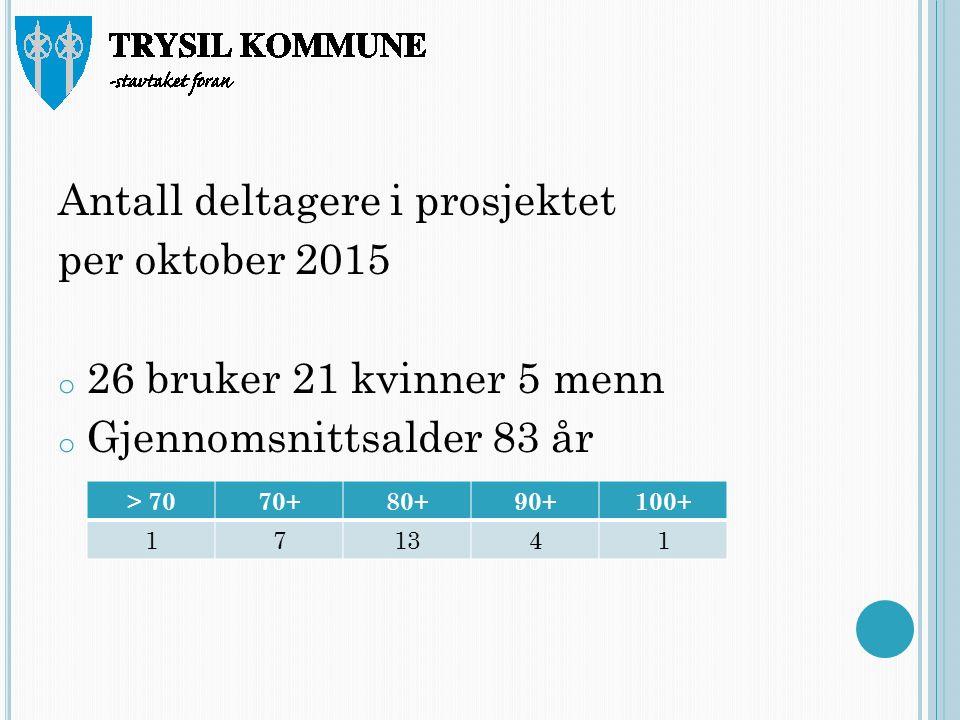 Antall deltagere i prosjektet per oktober 2015 o 26 bruker 21 kvinner 5 menn o Gjennomsnittsalder 83 år > 7070+80+90+100+ 171341