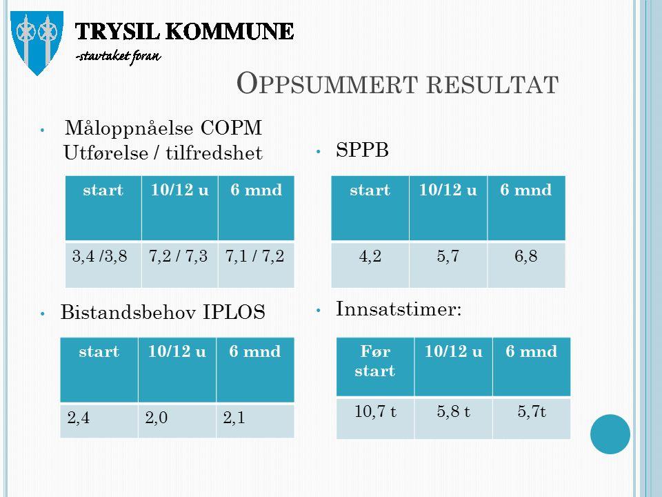 O PPSUMMERT RESULTAT Måloppnåelse COPM Utførelse / tilfredshet Bistandsbehov IPLOS SPPB Innsatstimer: start10/12 u6 mnd 3,4 /3,87,2 / 7,37,1 / 7,2 start10/12 u6 mnd 2,42,02,1 Før start 10/12 u6 mnd 10,7 t5,8 t5,7t start10/12 u6 mnd 4,25,76,8