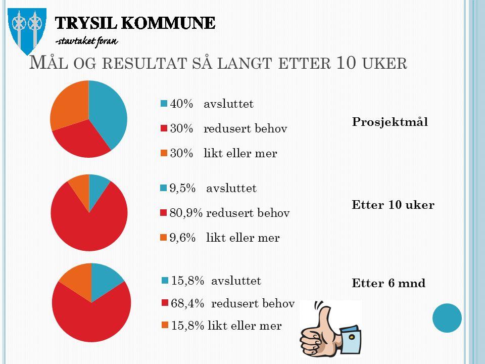 M ÅL OG RESULTAT SÅ LANGT ETTER 10 UKER Prosjektmål Etter 10 uker Etter 6 mnd
