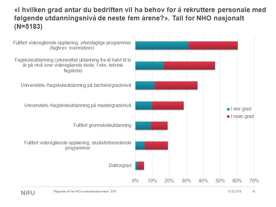 «I hvilken grad antar du bedriften vil ha behov for å rekruttere personale med følgende utdanningsnivå de neste fem årene?». Tall for NHO nasjonalt (N