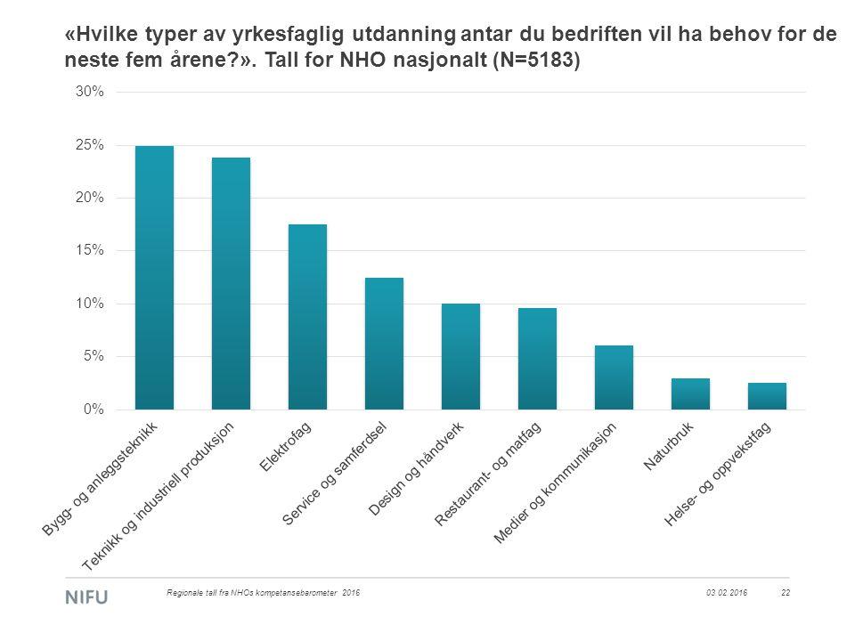 03.02.2016Regionale tall fra NHOs kompetansebarometer 201622 «Hvilke typer av yrkesfaglig utdanning antar du bedriften vil ha behov for de neste fem å