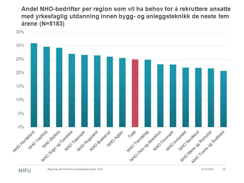 Andel NHO-bedrifter per region som vil ha behov for å rekruttere ansatte med yrkesfaglig utdanning innen bygg- og anleggsteknikk de neste fem årene (N