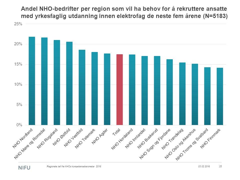 Andel NHO-bedrifter per region som vil ha behov for å rekruttere ansatte med yrkesfaglig utdanning innen elektrofag de neste fem årene (N=5183) 03.02.