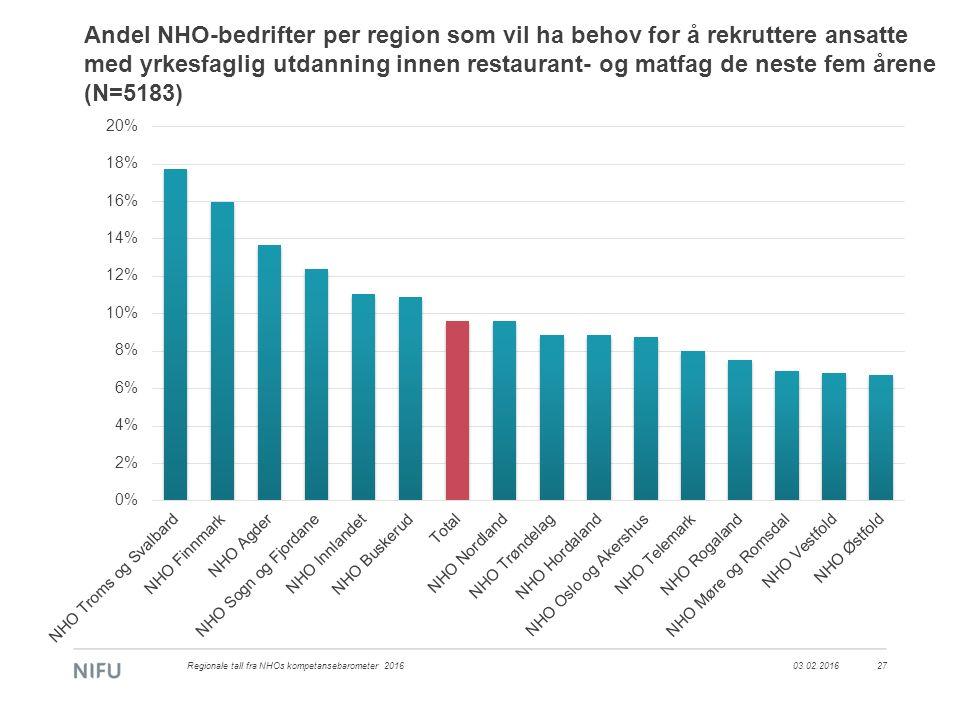 Andel NHO-bedrifter per region som vil ha behov for å rekruttere ansatte med yrkesfaglig utdanning innen restaurant- og matfag de neste fem årene (N=5