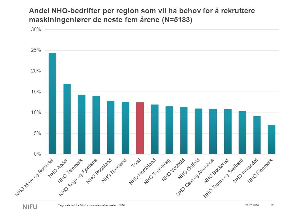 Andel NHO-bedrifter per region som vil ha behov for å rekruttere maskiningeniører de neste fem årene (N=5183) 03.02.2016Regionale tall fra NHOs kompet