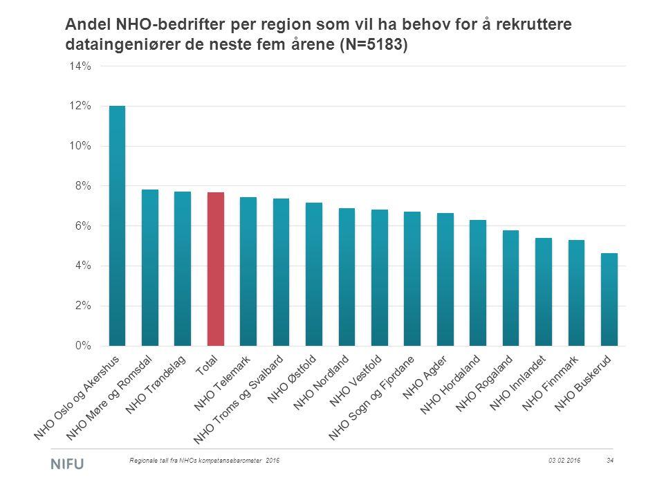 Andel NHO-bedrifter per region som vil ha behov for å rekruttere dataingeniører de neste fem årene (N=5183) 03.02.2016Regionale tall fra NHOs kompetan