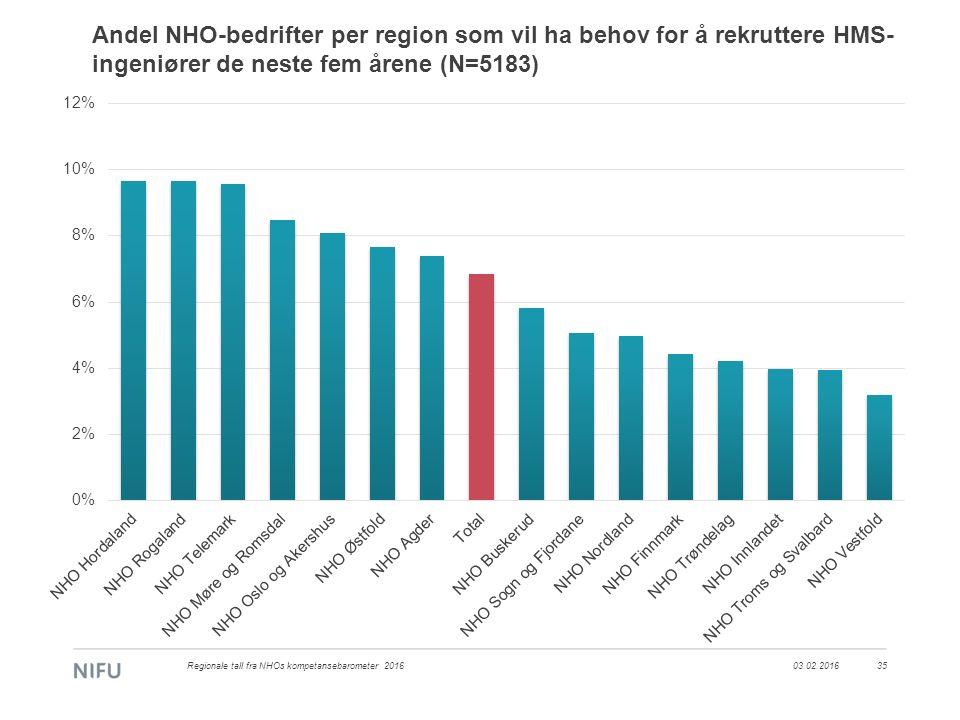 Andel NHO-bedrifter per region som vil ha behov for å rekruttere HMS- ingeniører de neste fem årene (N=5183) 03.02.2016Regionale tall fra NHOs kompeta
