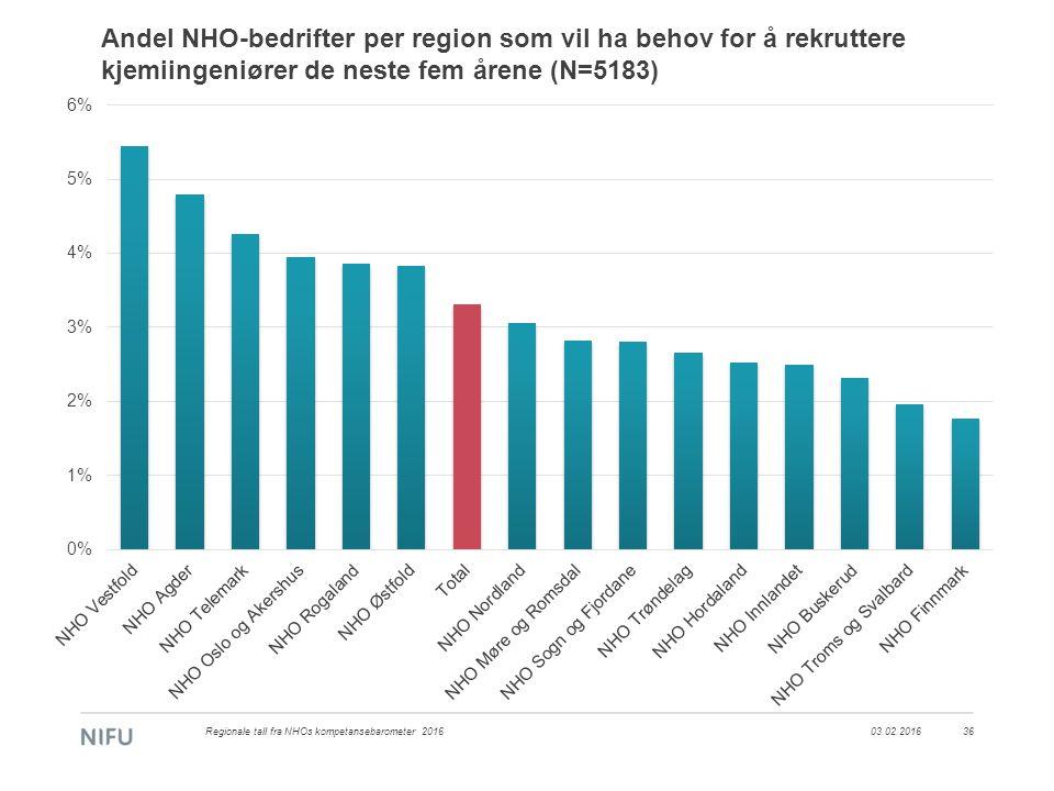 Andel NHO-bedrifter per region som vil ha behov for å rekruttere kjemiingeniører de neste fem årene (N=5183) 03.02.2016Regionale tall fra NHOs kompeta