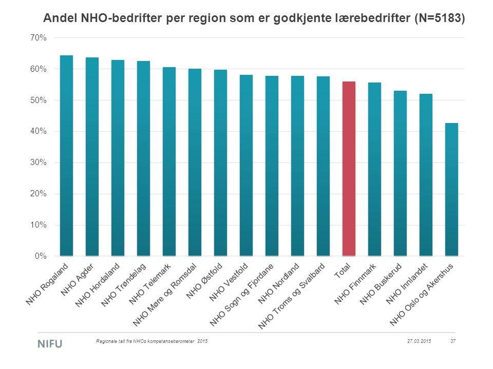 Andel NHO-bedrifter per region som er godkjente lærebedrifter (N=5183) 27.03.2015Regionale tall fra NHOs kompetansebarometer 201537