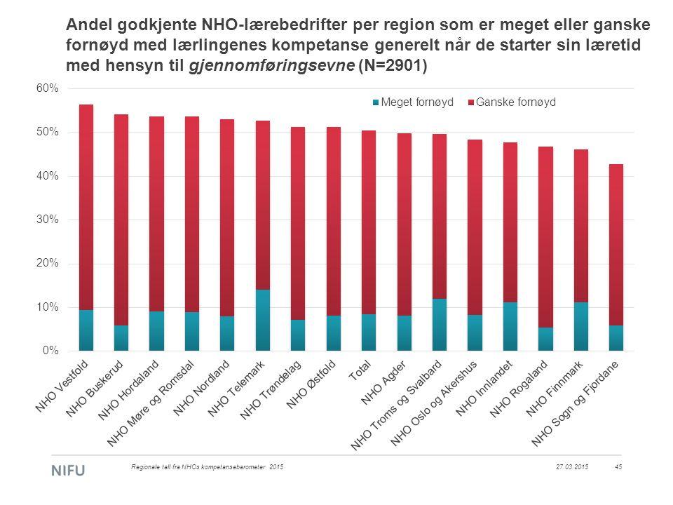 Andel godkjente NHO-lærebedrifter per region som er meget eller ganske fornøyd med lærlingenes kompetanse generelt når de starter sin læretid med hens