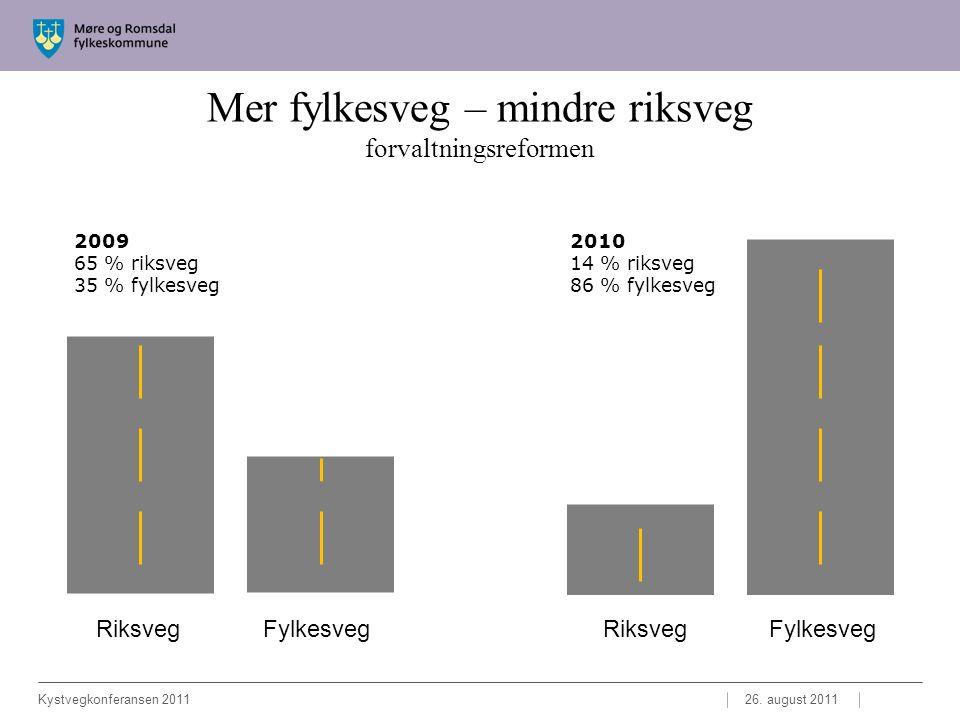 Mer fylkesveg – mindre riksveg forvaltningsreformen 26.