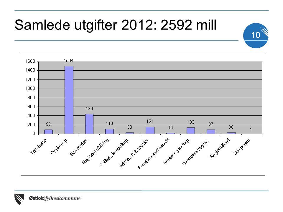10 Samlede utgifter 2012: 2592 mill