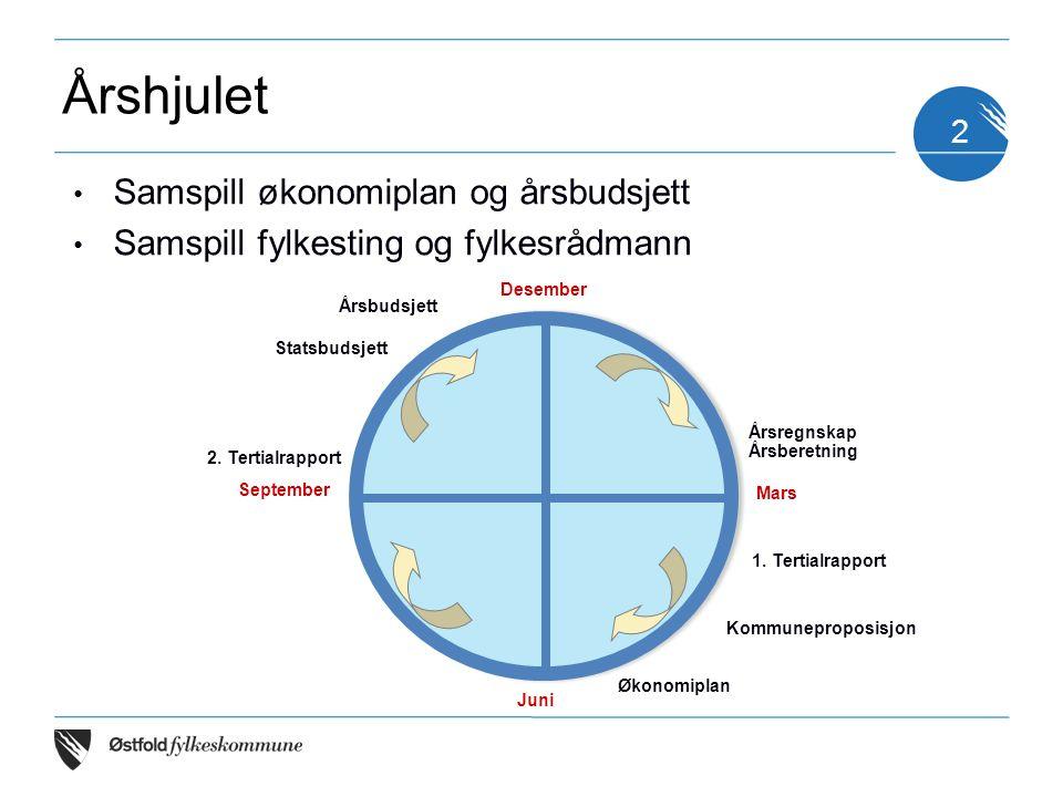 2 Samspill økonomiplan og årsbudsjett Samspill fylkesting og fylkesrådmann Desember Mars Juni September Kommuneproposisjon Økonomiplan 2.