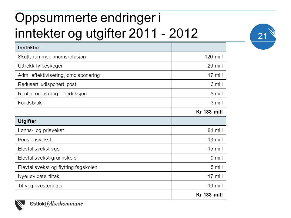 21 Oppsummerte endringer i inntekter og utgifter 2011 - 2012 Inntekter Skatt, rammer, momsrefusjon120 mill Uttrekk fylkesveger- 20 mill Adm.