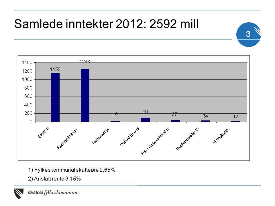 3 1) Fylkeskommunal skatteøre 2,65% 2) Anslått rente 3,15% Samlede inntekter 2012: 2592 mill