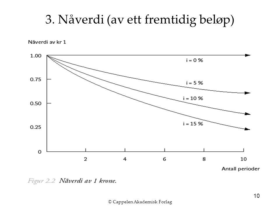 © Cappelen Akademisk Forlag 10 3. Nåverdi (av ett fremtidig beløp)