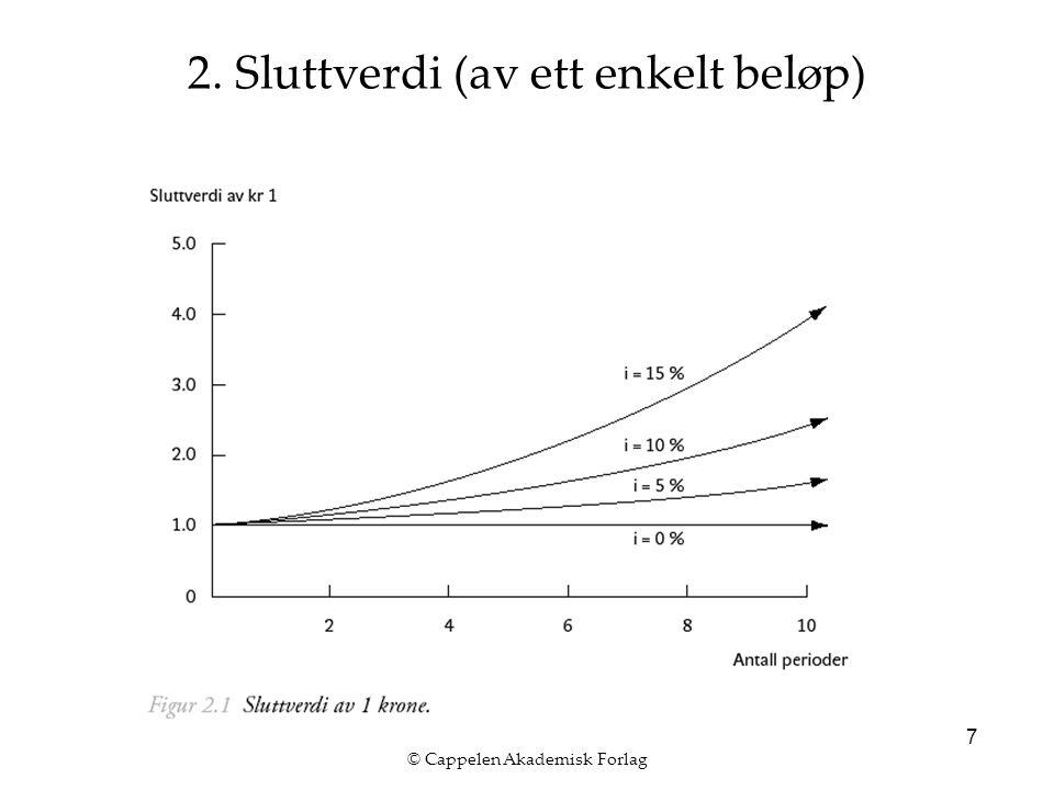 © Cappelen Akademisk Forlag 7 2. Sluttverdi (av ett enkelt beløp)