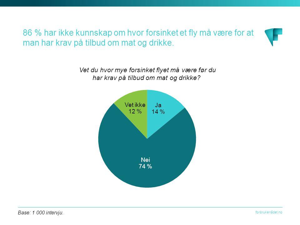 forbrukerrådet.no 86 % har ikke kunnskap om hvor forsinket et fly må være for at man har krav på tilbud om mat og drikke.