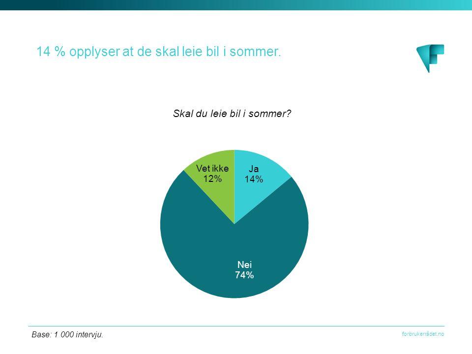 forbrukerrådet.no 14 % opplyser at de skal leie bil i sommer. Base: 1 000 intervju.
