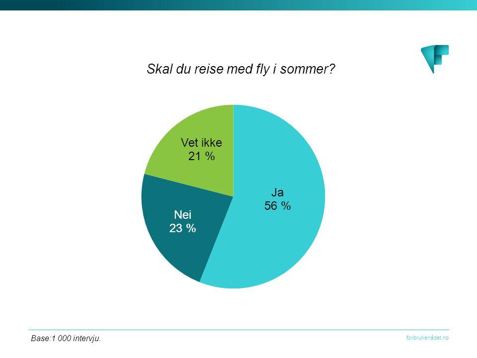 forbrukerrådet.no De fleste nordmenn har reiseforsikring. Base: 1 000 intervju.