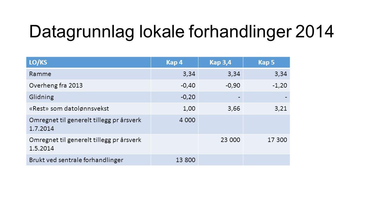 Datagrunnlag lokale forhandlinger 2014 LO/KSKap 4Kap 3,4Kap 5 Ramme3,34 Overheng fra 2013-0,40-0,90-1,20 Glidning-0,20-- «Rest» som datolønnsvekst1,003,663,21 Omregnet til generelt tillegg pr årsverk 1.7.2014 4 000 Omregnet til generelt tillegg pr årsverk 1.5.2014 23 00017 300 Brukt ved sentrale forhandlinger13 800