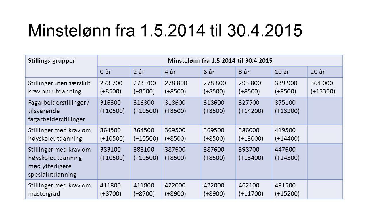 Minstelønn fra 1.5.2014 til 30.4.2015 Stillings-grupperMinstelønn fra 1.5.2014 til 30.4.2015 0 år2 år4 år6 år8 år10 år20 år Stillinger uten særskilt krav om utdanning 273 700 (+8500) 273 700 (+8500) 278 800 (+8500) 278 800 (+8500) 293 800 (+8500) 339 900 (+8500) 364 000 (+13300) Fagarbeiderstillinger / tilsvarende fagarbeiderstillinger 316300 (+10500) 316300 (+10500) 318600 (+8500) 318600 (+8500) 327500 (+14200) 375100 (+13200) Stillinger med krav om høyskoleutdanning 364500 (+10500) 364500 (+10500) 369500 (+8500) 369500 (+8500) 386000 (+13000) 419500 (+14400) Stillinger med krav om høyskoleutdanning med ytterligere spesialutdanning 383100 (+10500) 383100 (+10500) 387600 (+8500) 387600 (+8500) 398700 (+13400) 447600 (+14300) Stillinger med krav om mastergrad 411800 (+8700) 411800 (+8700) 422000 (+8900) 422000 (+8900) 462100 (+11700) 491500 (+15200)