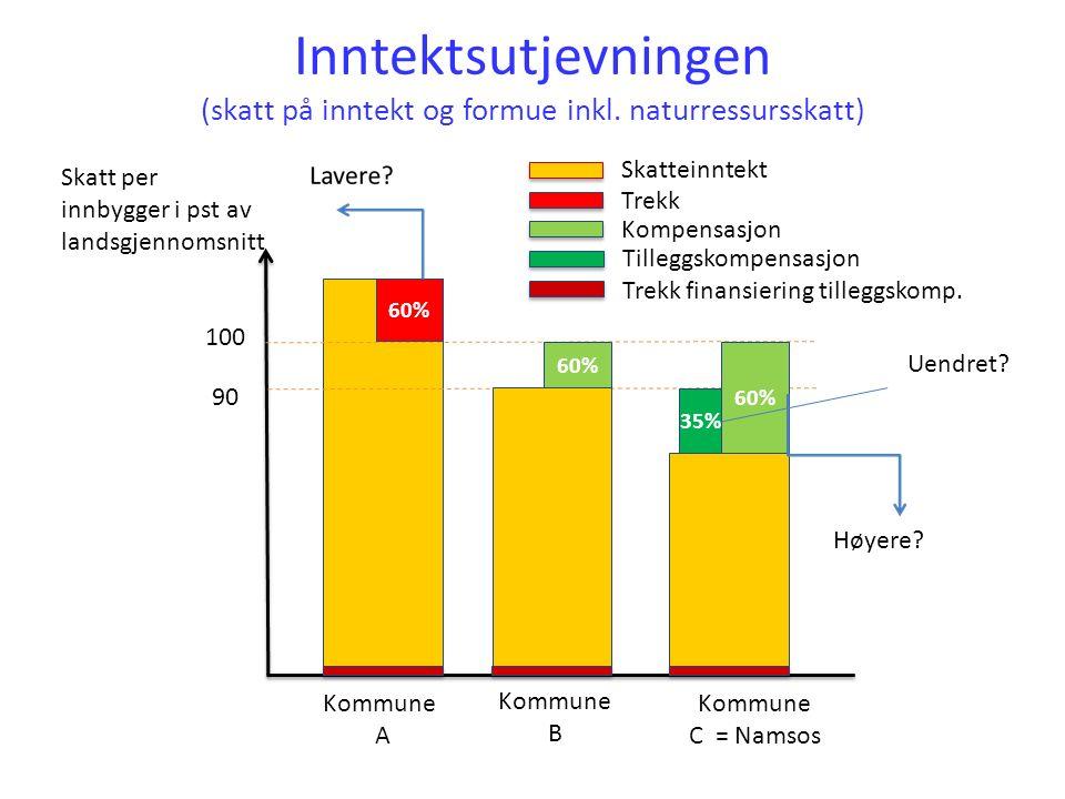 Inntektsutjevningen (skatt på inntekt og formue inkl.